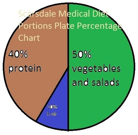 Size 12 by St Patrick's Day!: Scarsdale Diet Plate